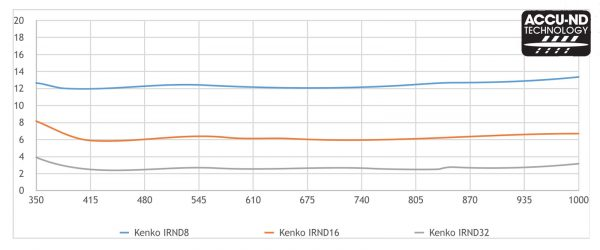 Công nghệ Accu-ND tích hợp trên kính lọc flycam Kenko IRND