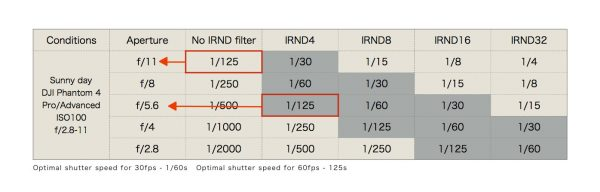 Hướng dẫn lựa chọn kính lọc flycam Kenko IRND