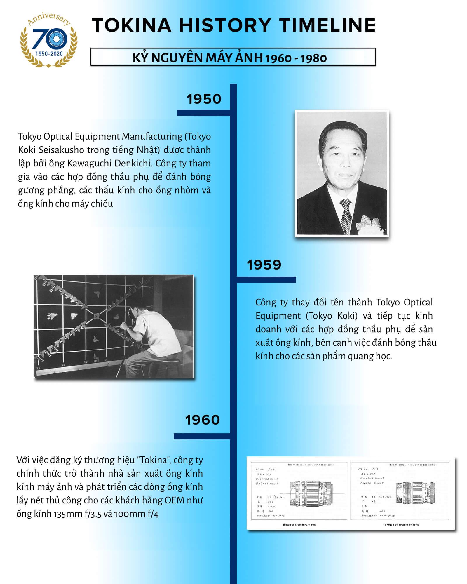 Timeline lịch sử thương hiệu ống kính Tokina 1