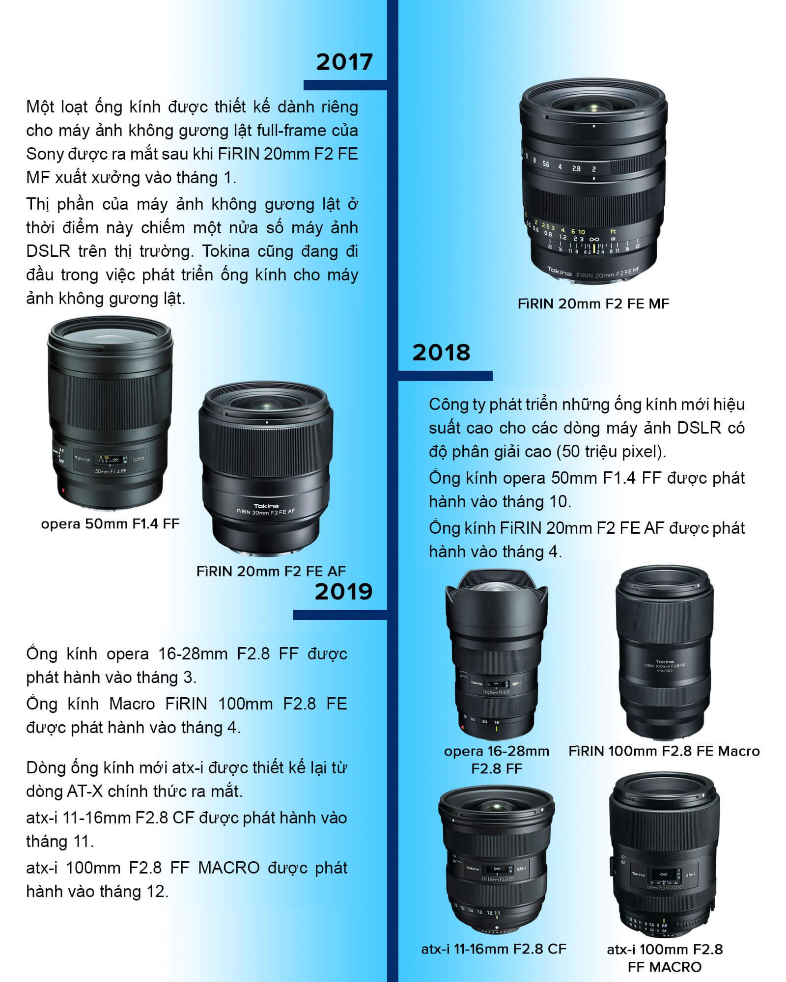 Timeline lịch sử thương hiệu ống kính Tokina 10
