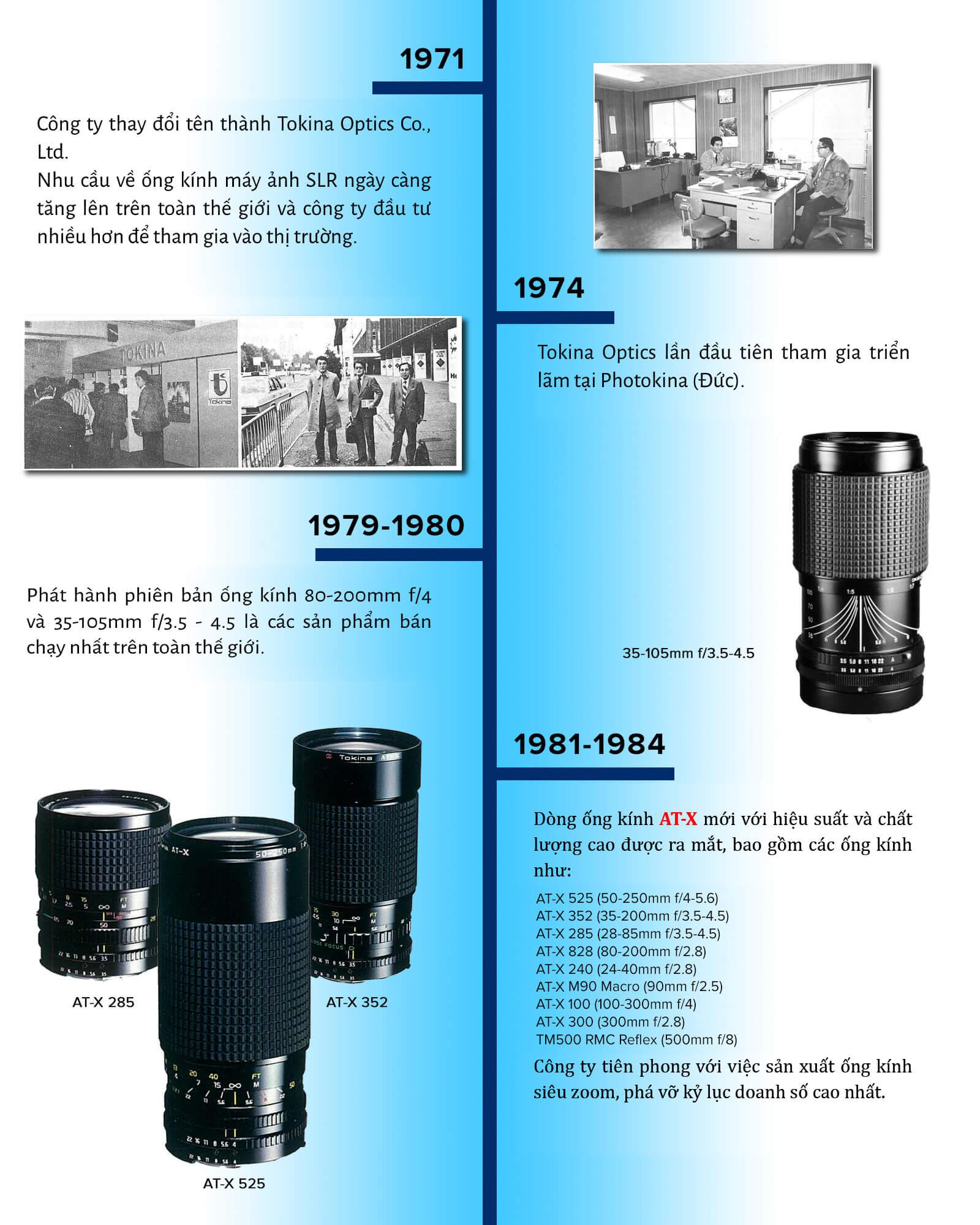 Timeline lịch sử thương hiệu ống kính Tokina 2