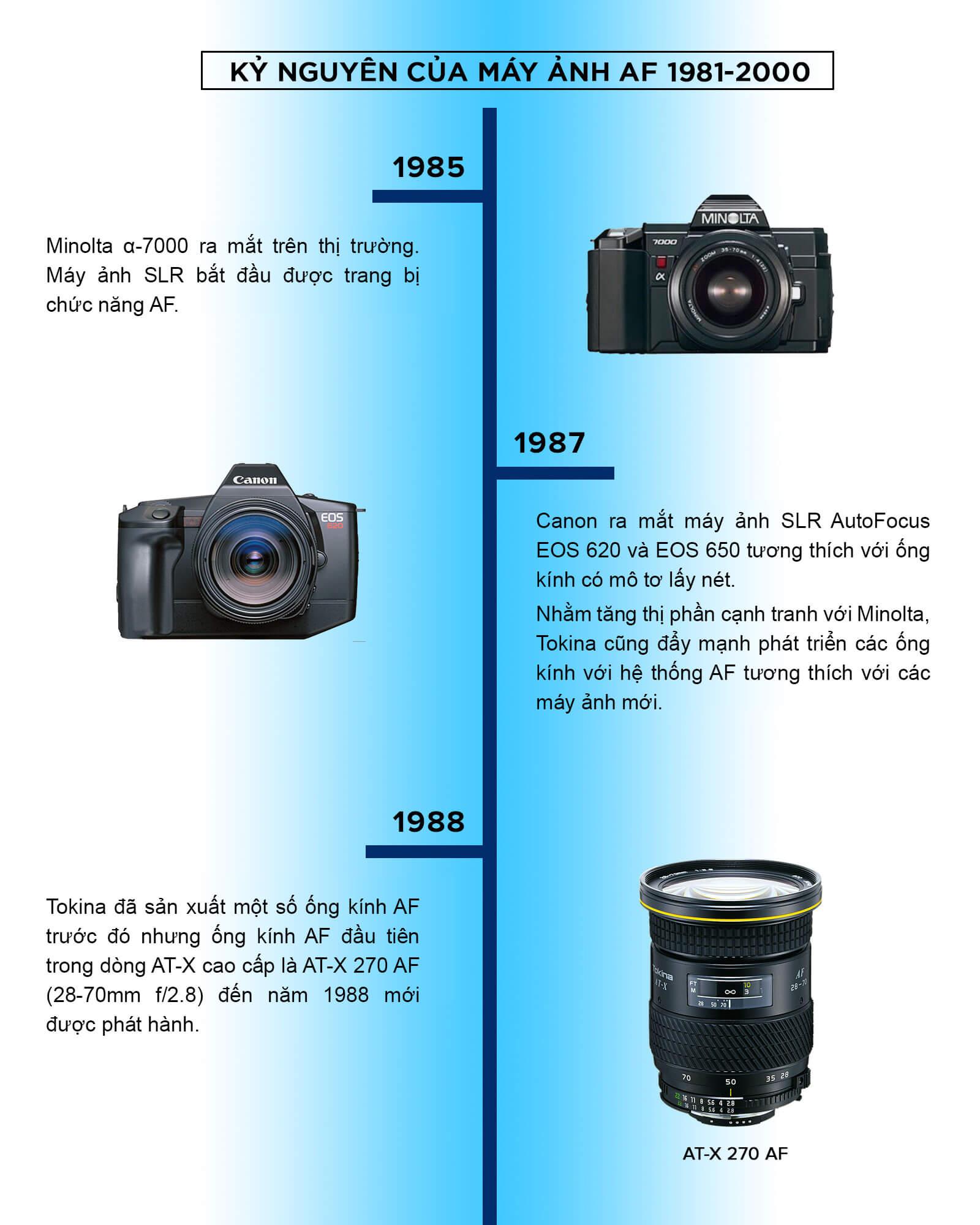 Timeline lịch sử thương hiệu ống kính Tokina 3