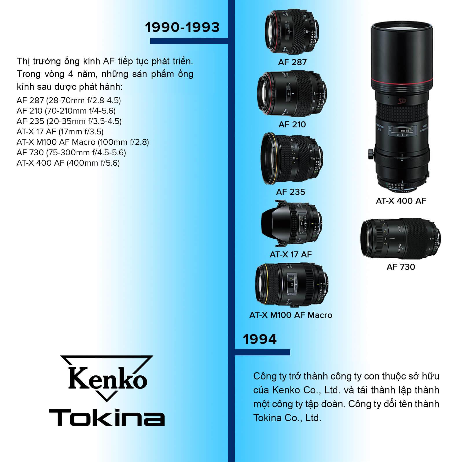 Timeline lịch sử thương hiệu ống kính Tokina 4