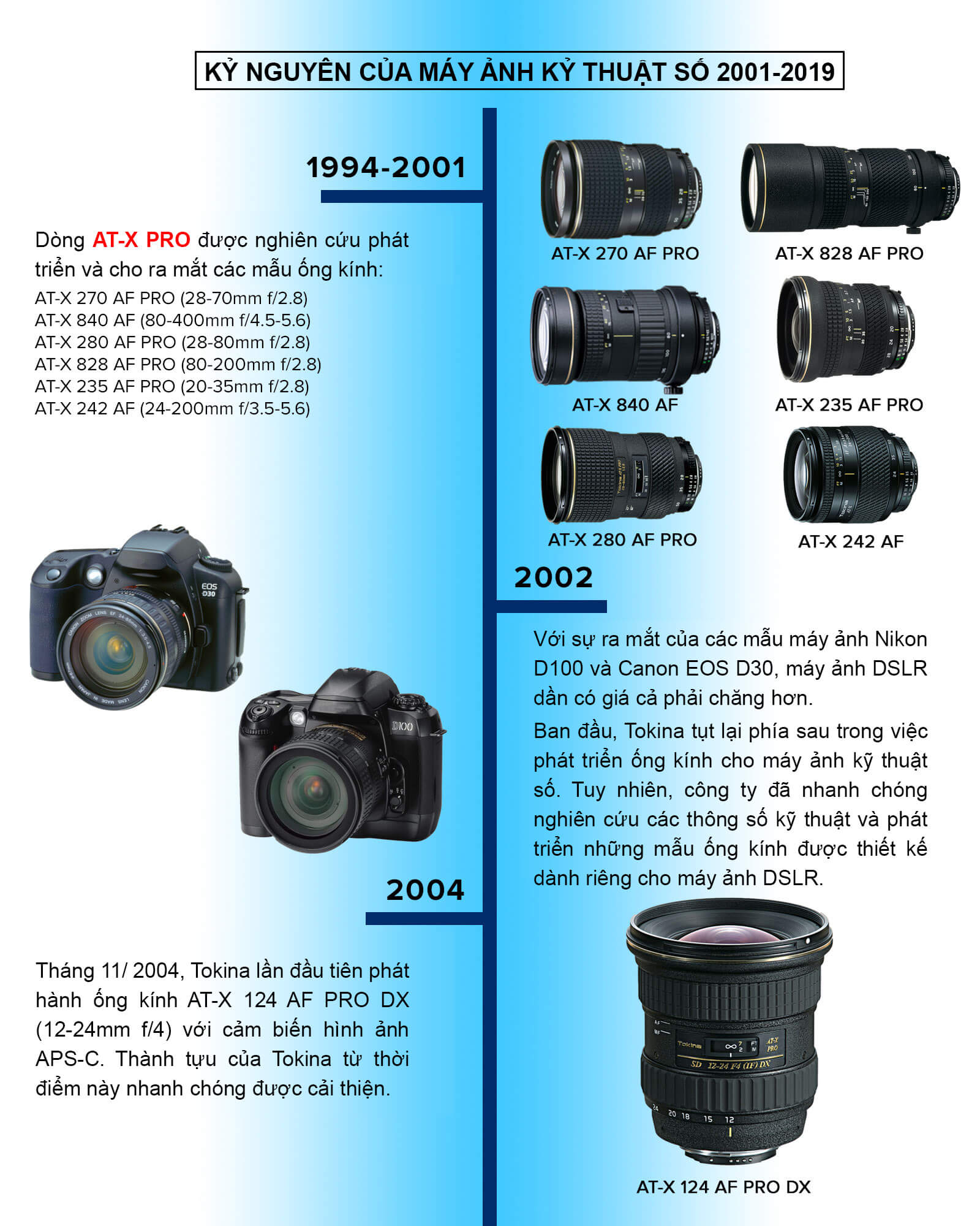 Timeline lịch sử thương hiệu ống kính Tokina 5