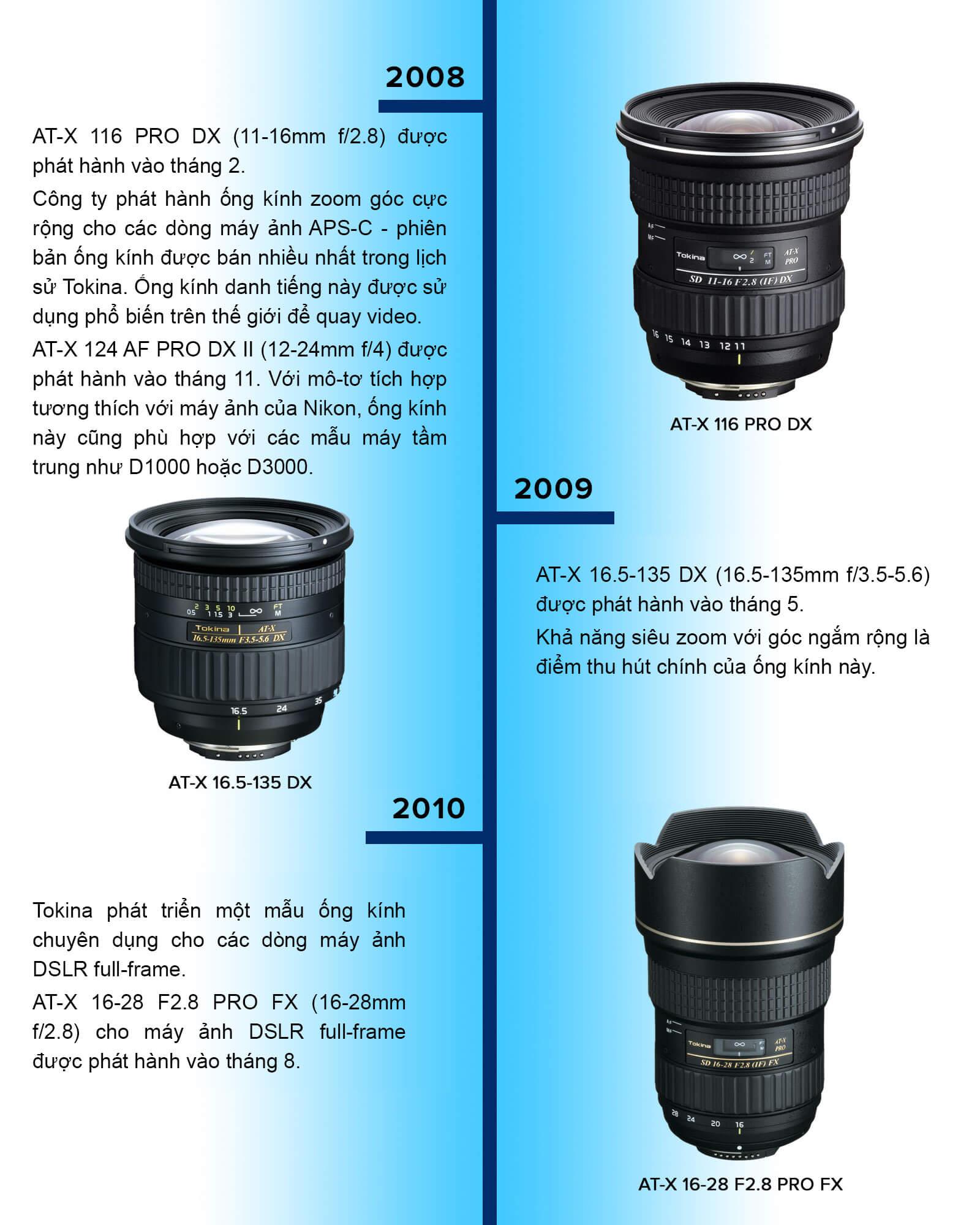 Timeline lịch sử thương hiệu ống kính Tokina 7