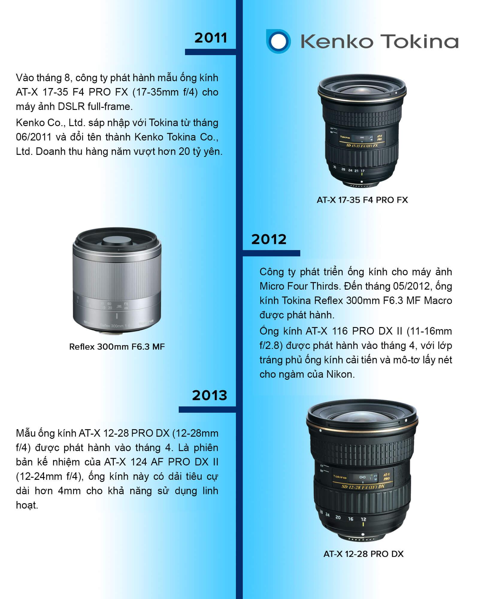 Timeline lịch sử thương hiệu ống kính Tokina 8