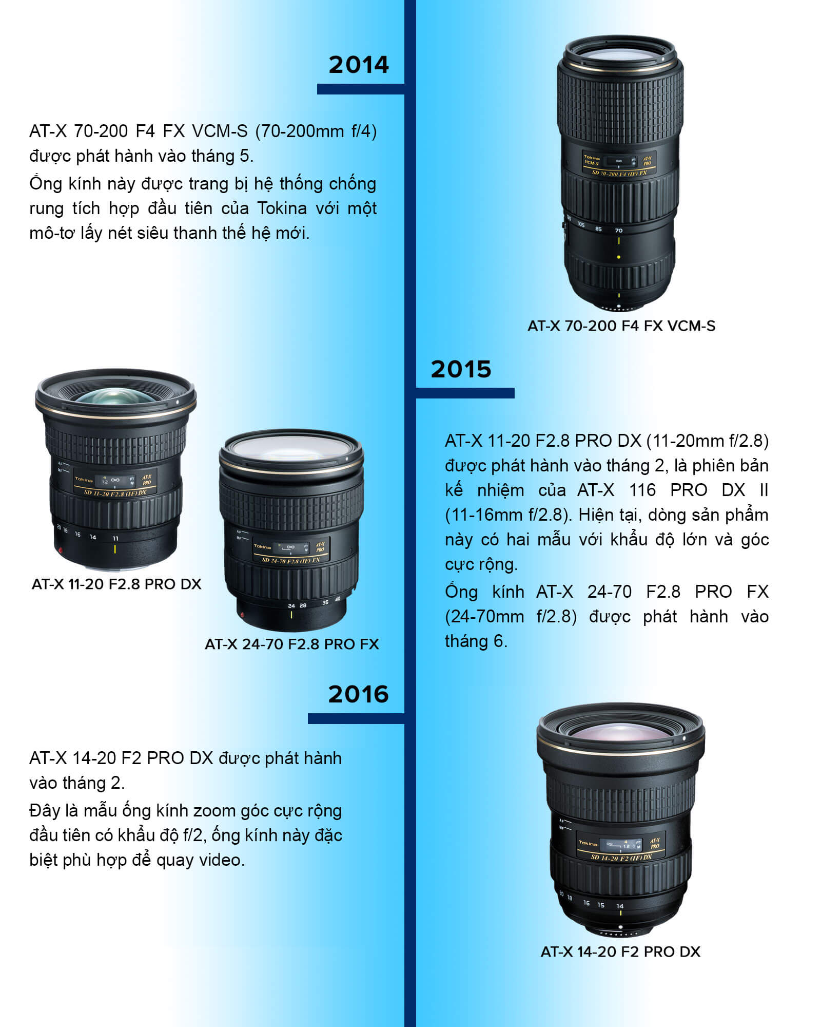 Timeline lịch sử thương hiệu ống kính Tokina 9