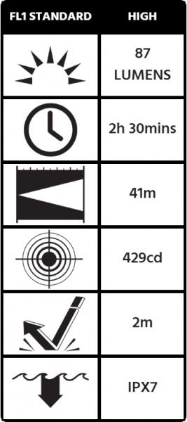 Thông số kỹ thuật sản phẩm Pelican 1965C Mitylite