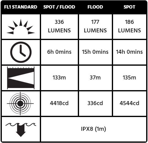 Thông số chiếu sáng đèn pin chuyện dụng Pelican 3415M Right Angle Light cho thợ cơ khí