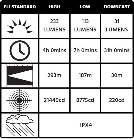 Thông số ánh sáng của đèn pin Pelican 3715 Right Angle Light