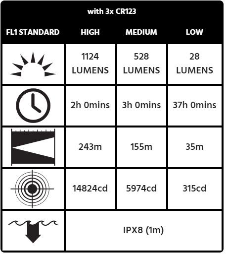 Thông số kỹ thuật đèn pin chuyên dụng Pelican Tactical Flashlight